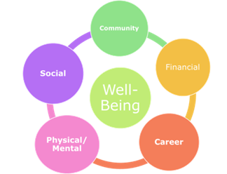 Wellness vs Well-being: More than a Number!