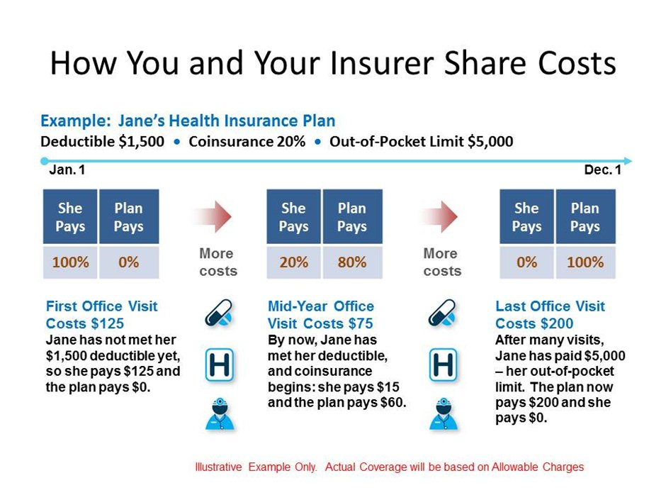 how to find plan number health insurance guelph